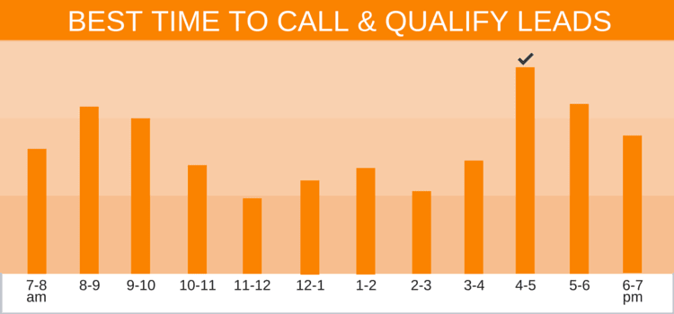 Best Time to Call Real Estate Leads