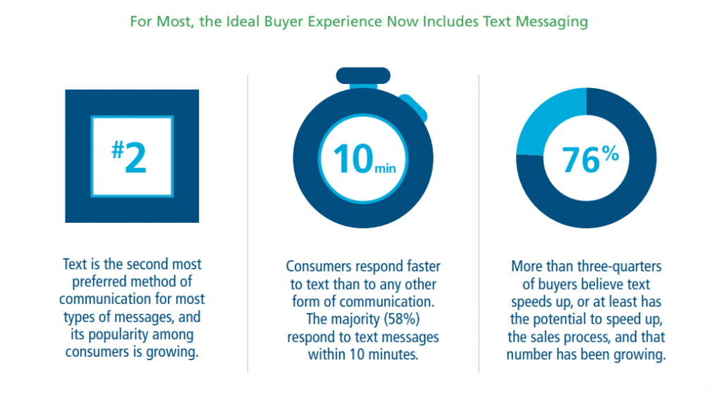 Texting Consumers Prefer Communication
